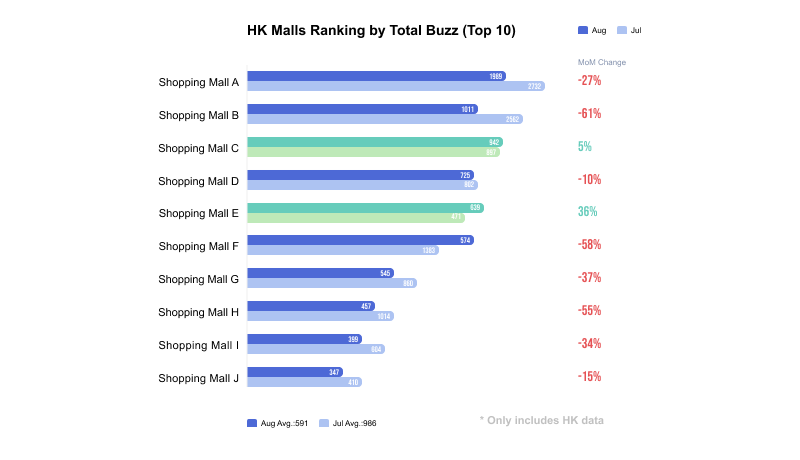 en_Image 1- The online discussion ranking of Hong Kong shopping mall in August